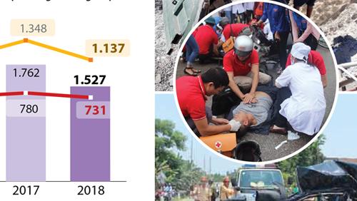 Số vụ tai nạn giao thông giảm 13,3% trong tháng 1-2019